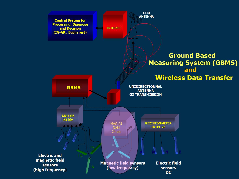 EM monitoring system